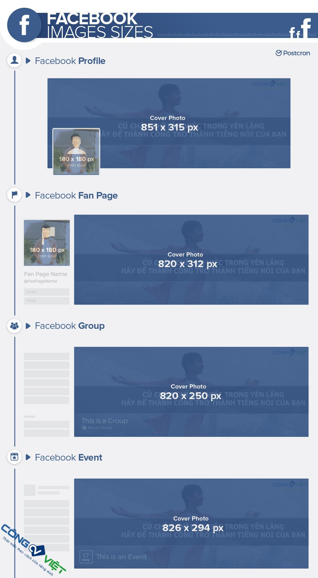 Infographic kích thước ảnh bìa trên Facebook - Congvietit.com