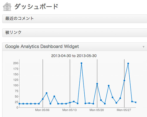 Google Analytics Dashboard Widget
