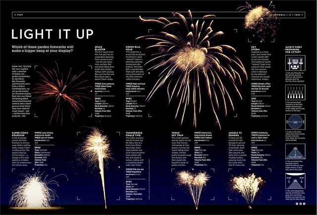 Wired Magazine November 2013 - Epic Fireworks