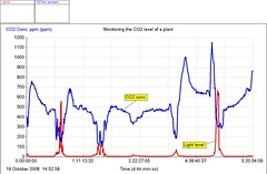CO2 sensor plant respiration graph