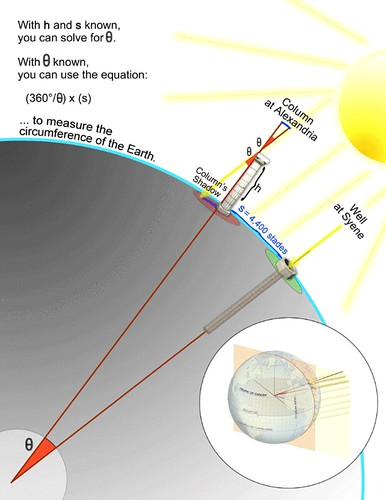 How Eratosthenes calculated the circumference of the Earth