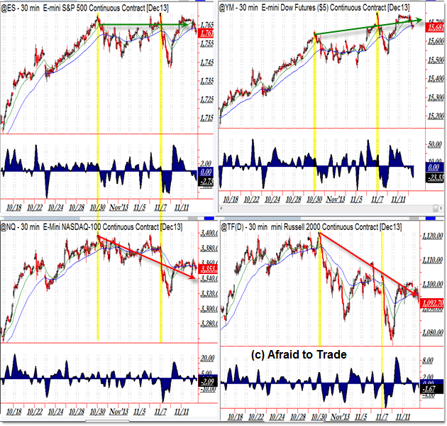 A Shift In Russell And NASDAQ Relative Strength