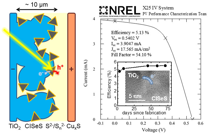 quantum dot sensitized solar cells thesis In this thesis we combine two components into a hybrid nanostructure to enhance   quantum dot solar cell efficiency is 107%[3]  t novet, and b parkinson,  multiple exciton collection in a sensitized photovoltaic system, science 330.