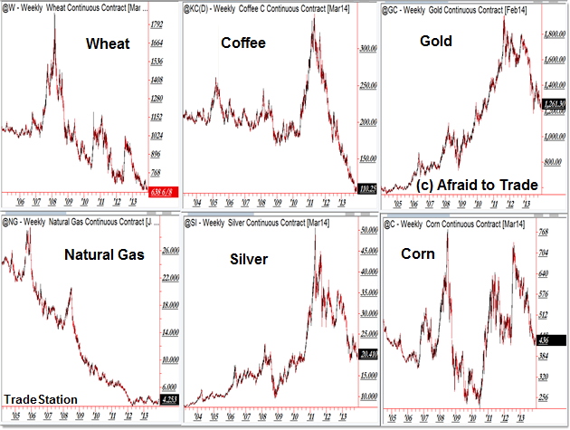 Six Commodity Charts Yearly Annual View Perspective Tapering