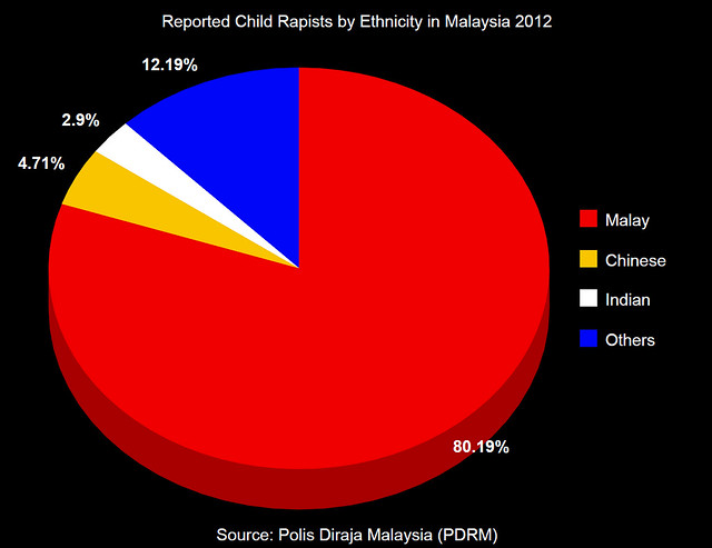 2012 Statutory Rapes by Ethnicity