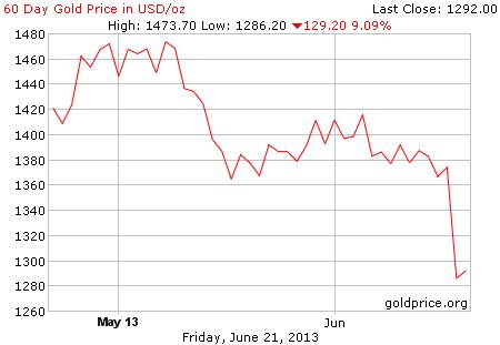 Gambar grafik image pergerakan harga emas 60 hari terakhir per 21 Juni 2013