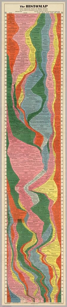 """Map"" of World History"