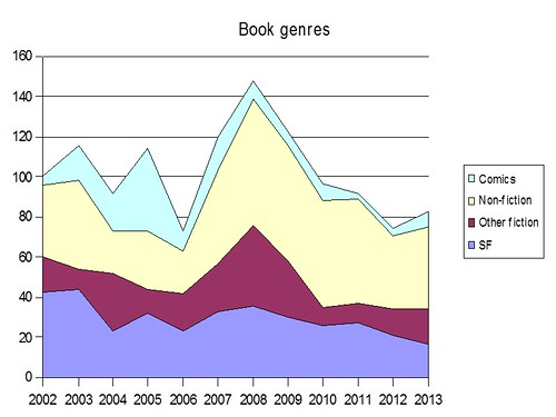 Books by genre 2013