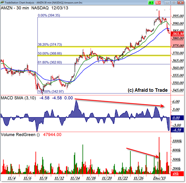 Amazon.com Amazon stock AMZN Intraday retracement pullback trade set-up with Fibonacci Retracement Target Price Levelvs