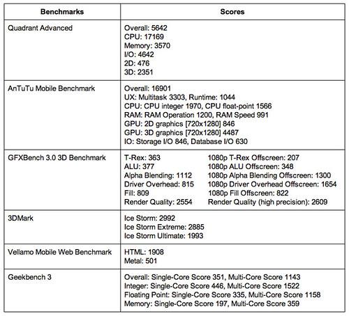 Lenovo S930 Benchmark Result
