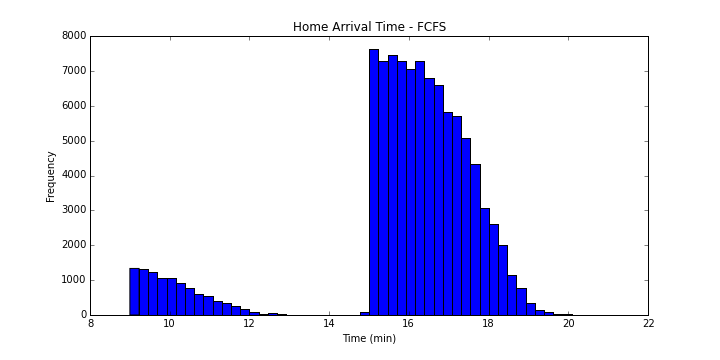 Home Arrival Time - FCFS