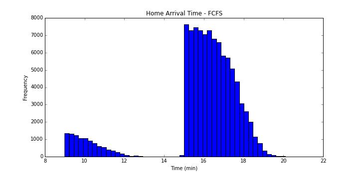Home Arrival Time - FCFS