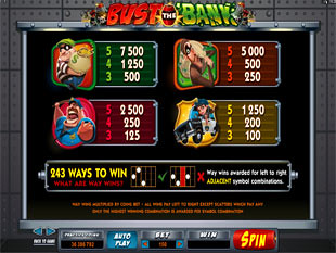 free Bust the Bank slot payout