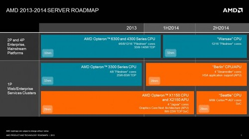 AMD ARM Serveur roadmap