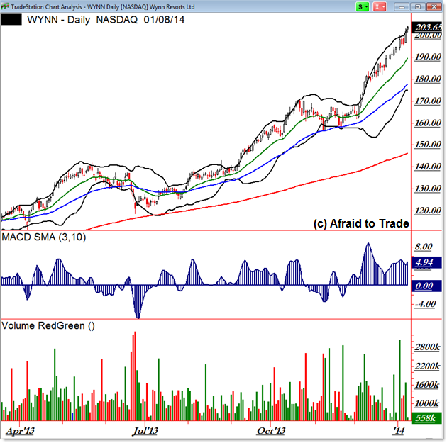 WYNN Daily Chart Parabolic Arc Trending Structure