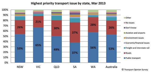 Highest priority transport issue, by state - March 2013