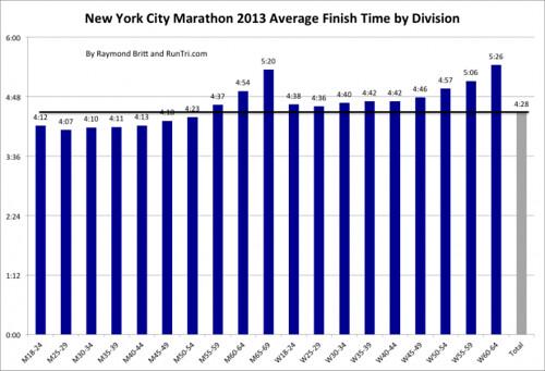 New-York-City-Marathon-2013-Average-Finish-Time-by-Division-by-Raymond-Britt-617x421