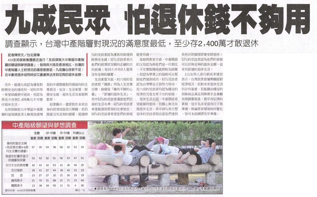 20140122[工商時報]九成民眾 怕退休錢不夠用--調查顯示,台灣中產階層對現況的滿意度最低,至少存2400萬才敢退休