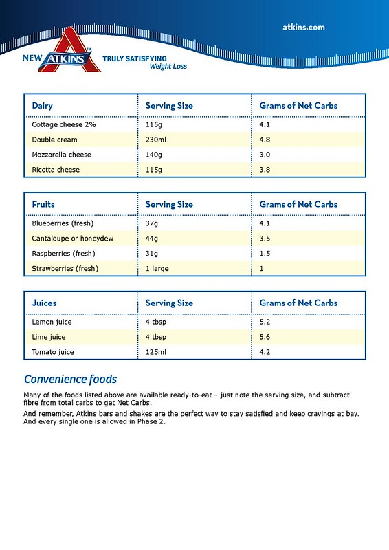 Low Carb Food List For Phase Two Atkins