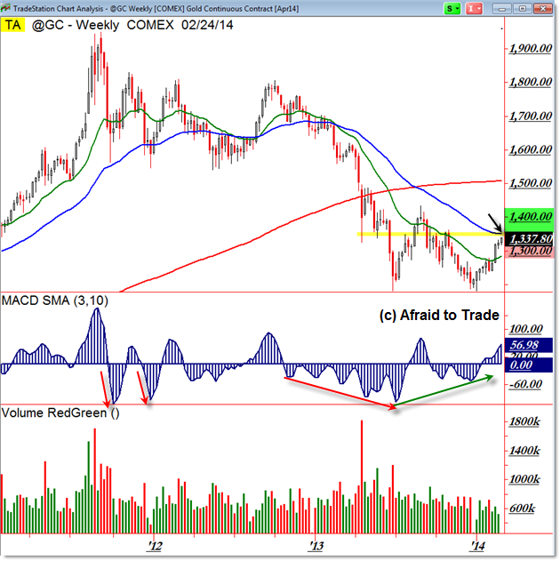 Gold GC Weekly Chart Moving Average Resistance Planning