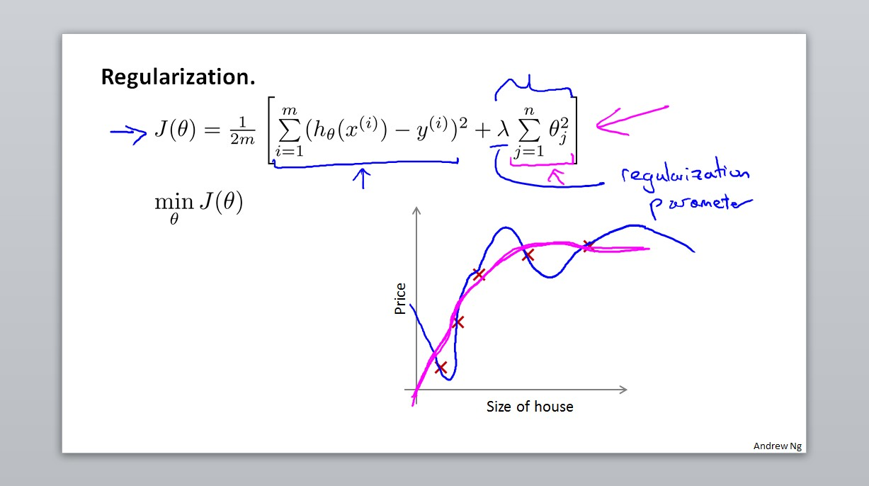 Cost function+Regularization