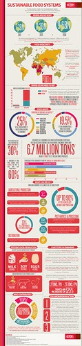 Sustainable Food Systems Infographic