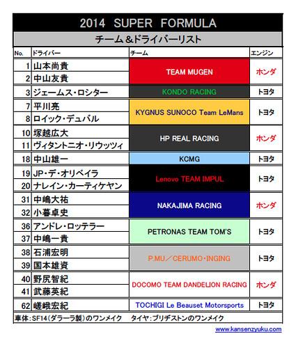2014全日本選手権スーパーフォーミュラ チーム&ドライバーリスト