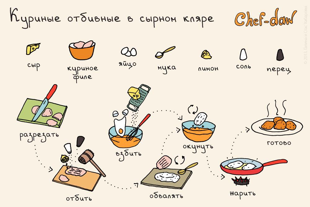 chef_daw_kurinie_otbivnie_v_sirnom_klyare