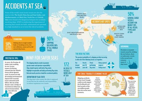 WWF於世界海洋日發佈最新研究,指出許多世界重要海洋因為航運事故頻傳而陷入危機。圖片來源:WWF 。