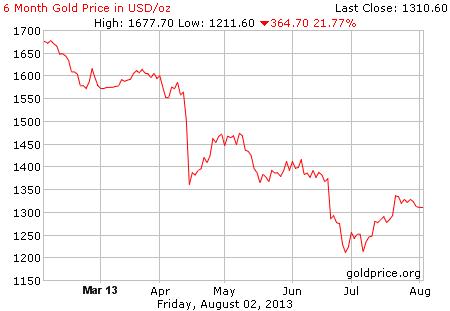 Gambar grafik chart pergerakan harga emas dunia 6 bulan terakhir per 02 Agustus 2013