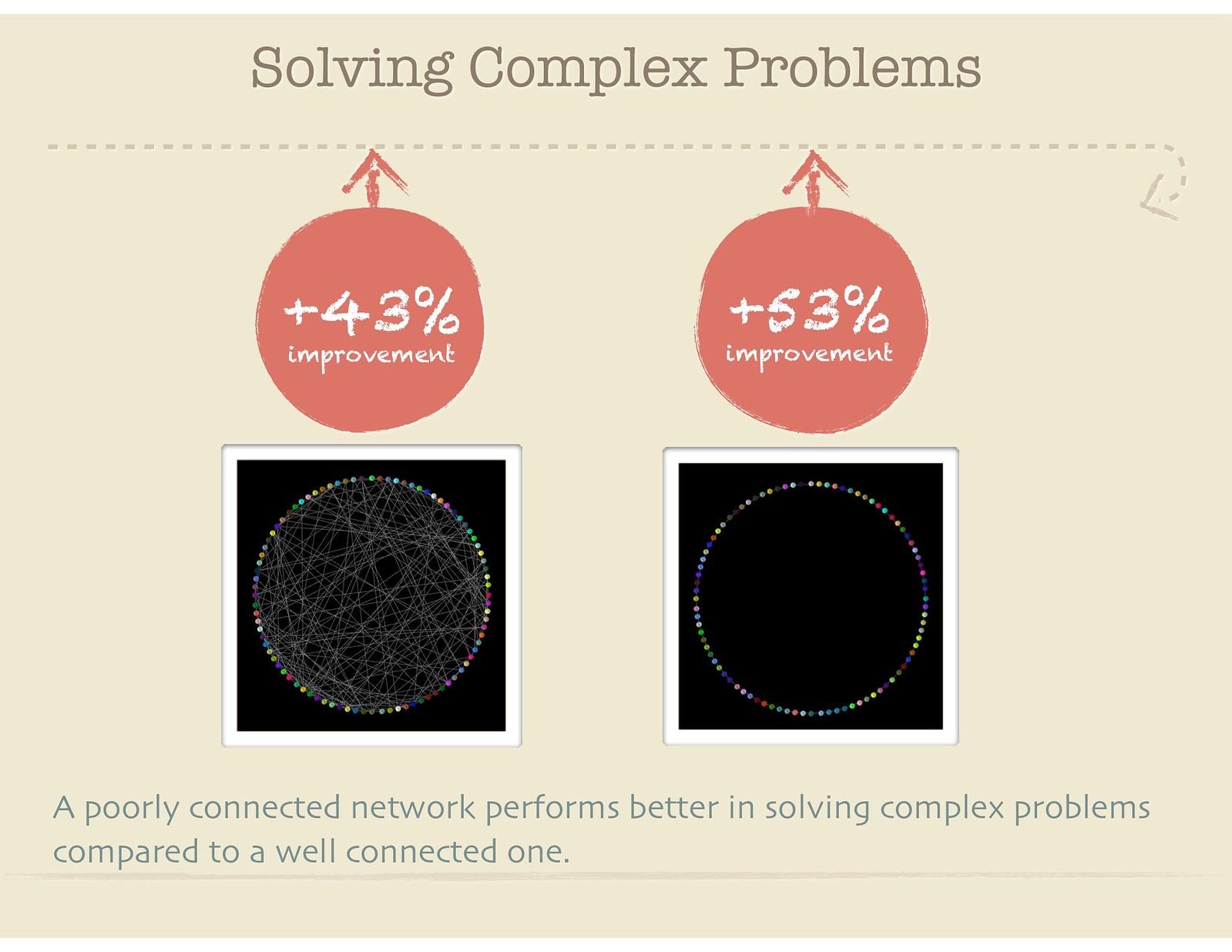 Solving Complex Problems 29657