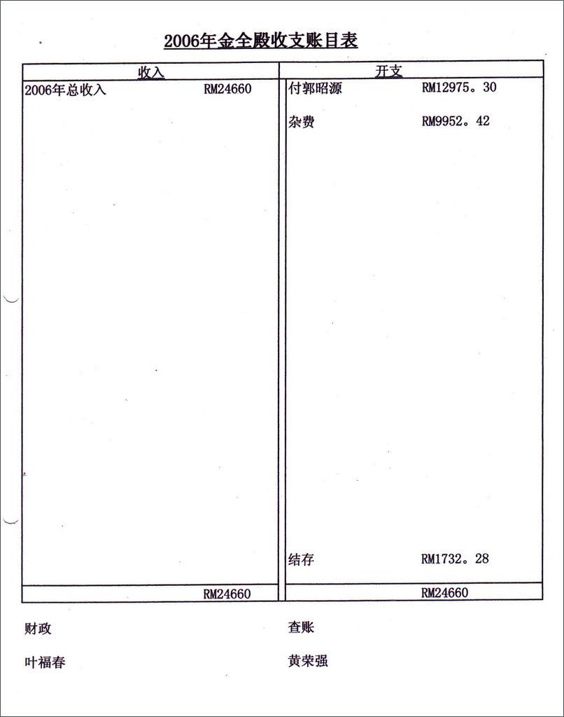 2006金全殿收支账目表