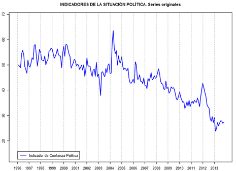 13l04 Barómetro CIS nov 13 Confianza política
