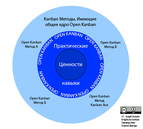Diagram of Open Kanban Methods - The Open Kanban Ecosystem Translated to Russian