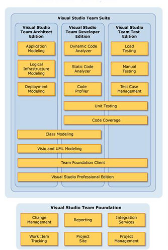 Visual Studio Team Overview