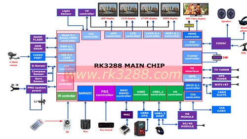 RK3288_Block_Diagram_640px