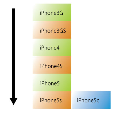 iPhoneの名前の歴史