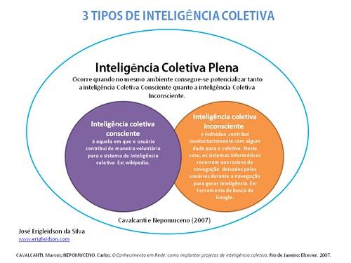 3 tipos de inteligencia coletiva