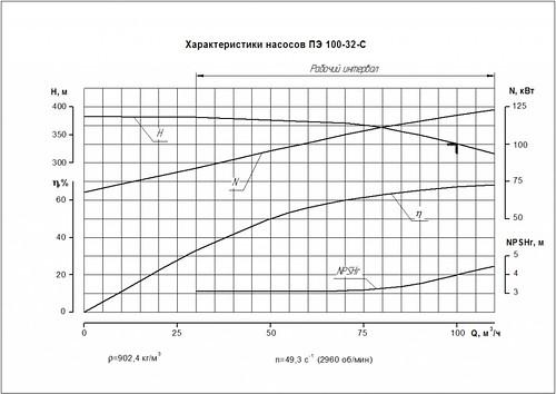 Гидравлическая характеристика насосов ПЭ 100-32