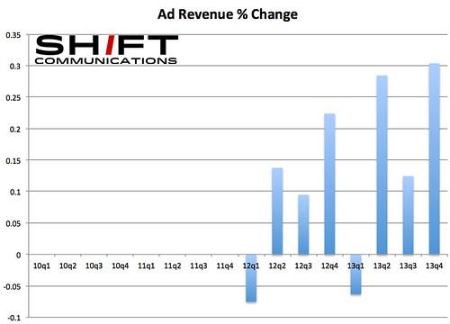FB Ad Revenue Growth