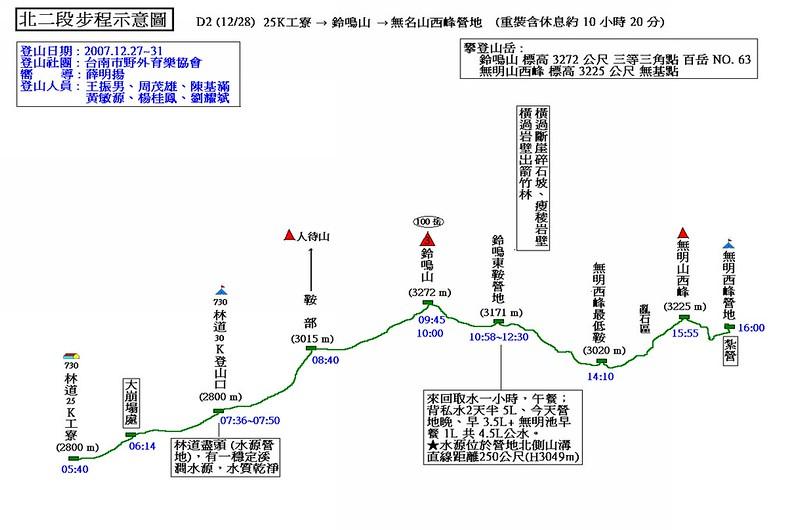 北二段步程示意圖(2)