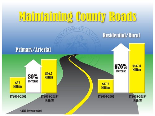 Maintaining County Road