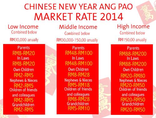 2014 Ang Pao Rate