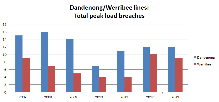 Dandenong/Werribee lines: Load breaches October 2007-2013