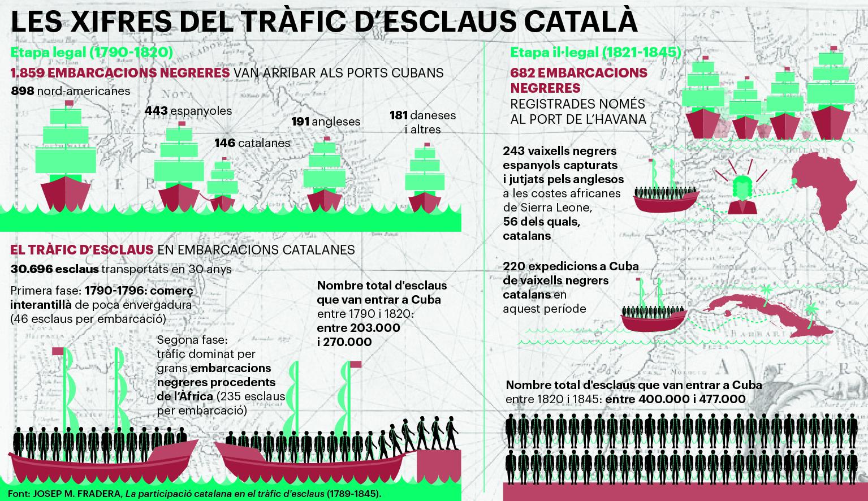 Les xifres del tràfic d´esclaus català
