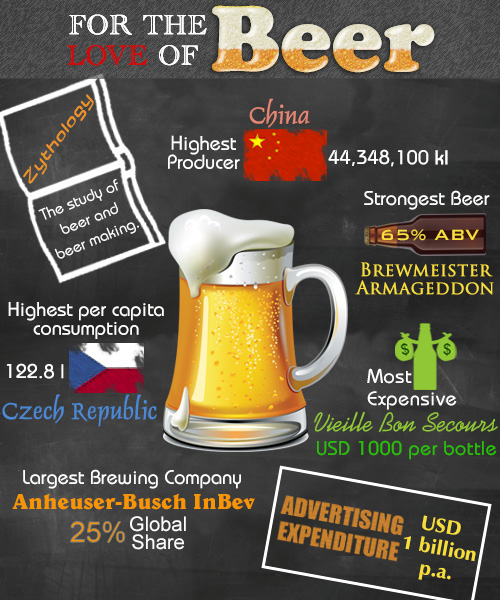 love-of-beer-infographic
