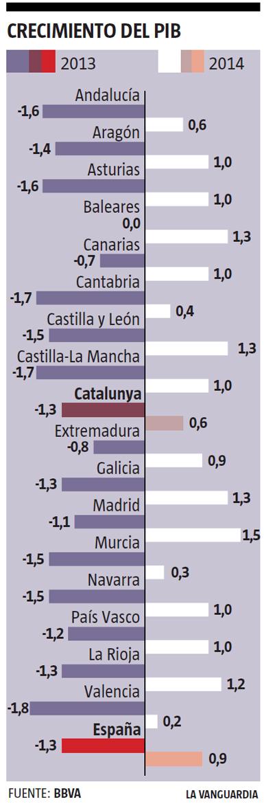 13k22 LV Crecimiento España y provincias 2014