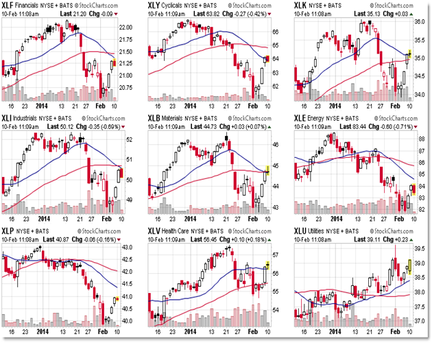 Sector Rotation Sector SPDR ETF AMEX