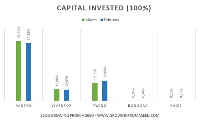 capital invested p2p