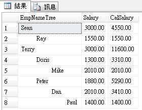 [SQL] CTE - 累計薪資-2